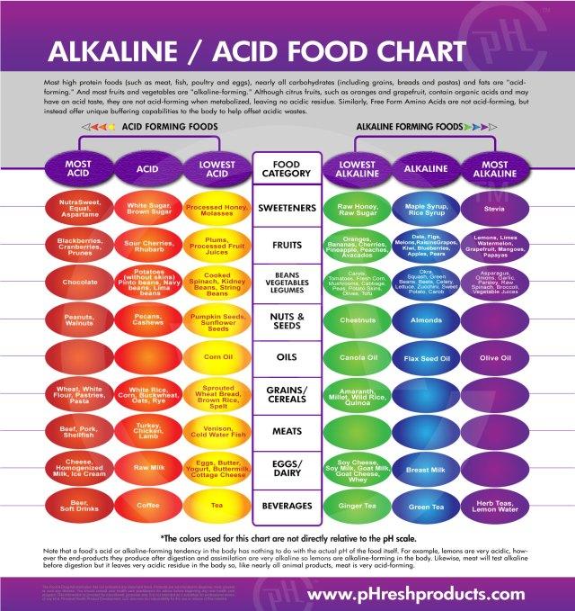Para tu salud digestiva: balancea la ingesta de alimentos ácidos y alcalinos.