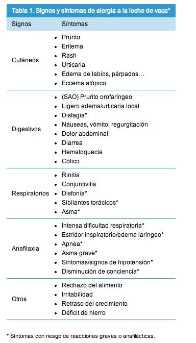sintomas alergia a la leche